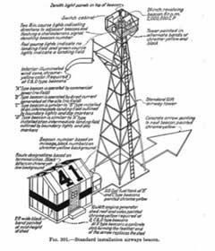 airmail beacon system tower design