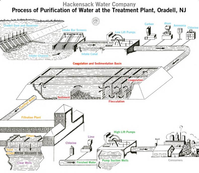 abandoned waterworks  hackensack water company