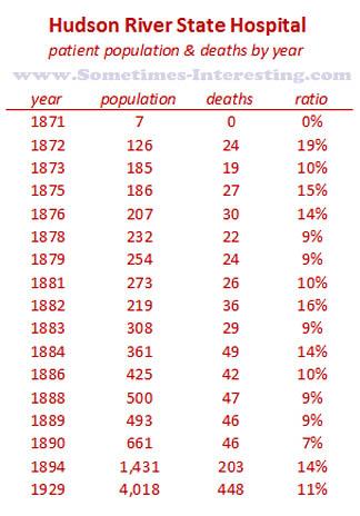 Hudson-River-State-Hospital-patient-population-death-ratio