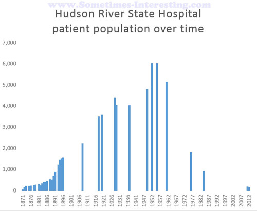 Hudson River State Hospital patient population over time